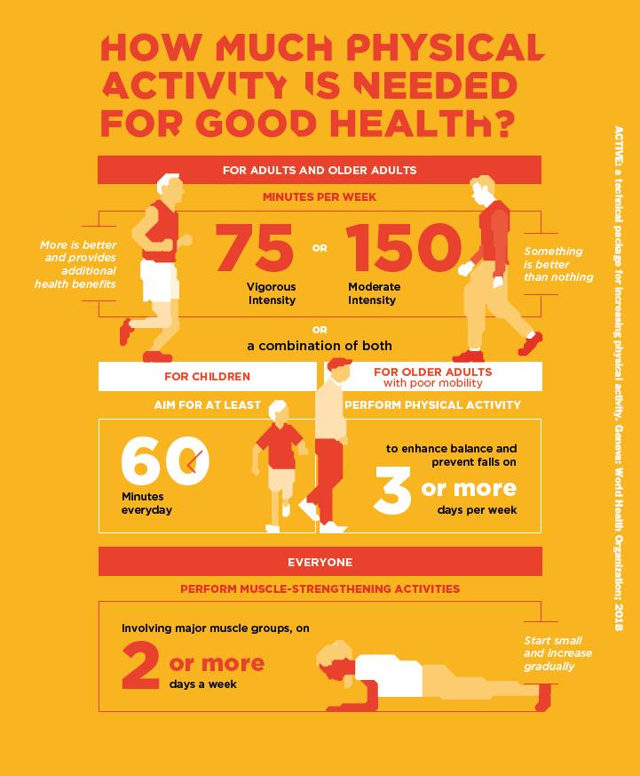 Recommandations de l'OMS - Sport Santé - Activités Physiques Thérapeutiques à Luxembourg