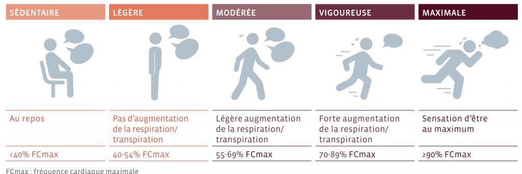 Activité Physique : Niveau d'intensité - Sport Santé - Activités Physiques Thérapeutiques à Luxembourg